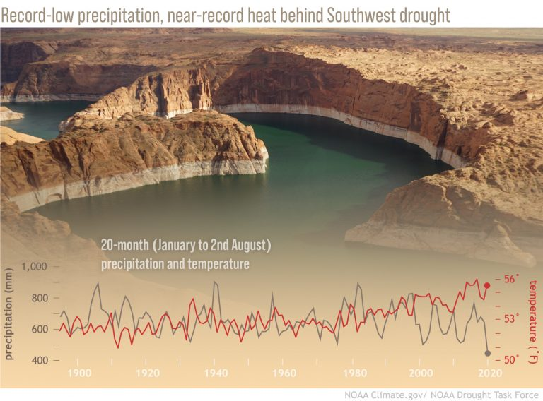 Thrust Into the Record Books by Climate Change, Profound U.S. Southwest Drought Isn't Going Away